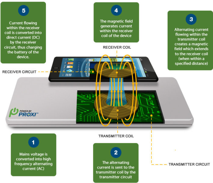 PowerByProxi wireless charging
