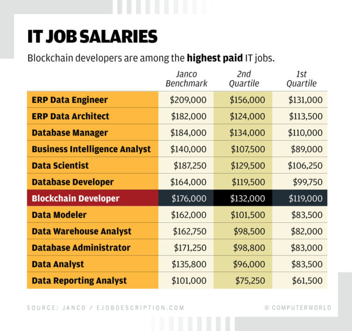 Computerworld: IT Job Salaries [2019 January]