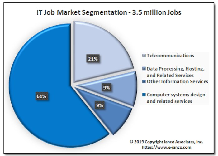 IT careers jobs