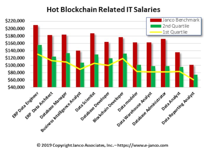 blockchain IT salaries